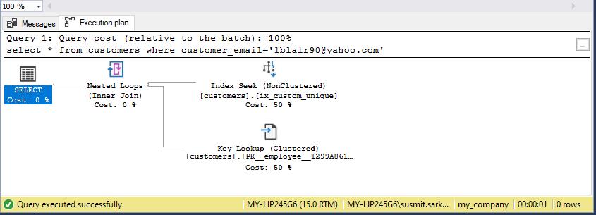 Benefit of SQL Server Unique Index